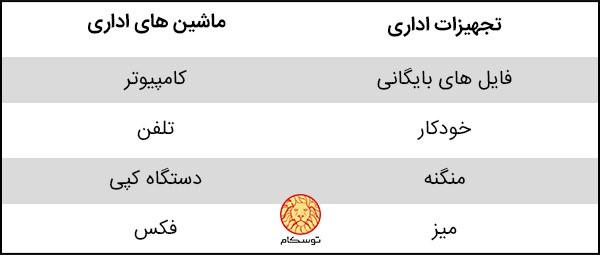 ماشین های اداری چیست؟، تعمیرات ماشین های اداری، ماشین های اداری مشهد، مرکز فروش ماشین های اداری در تهران، ماشین های اداری hp