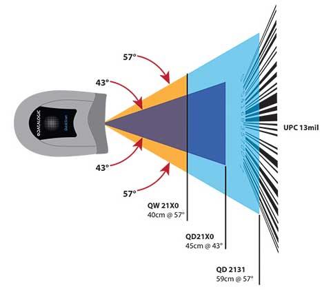 اسکن بارکدخوان دیتالاجیک QuickScan I QD2130