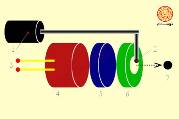طرز کار پرینترهای جوهر افشان، نحوه کار چاپگر جوهر افشان