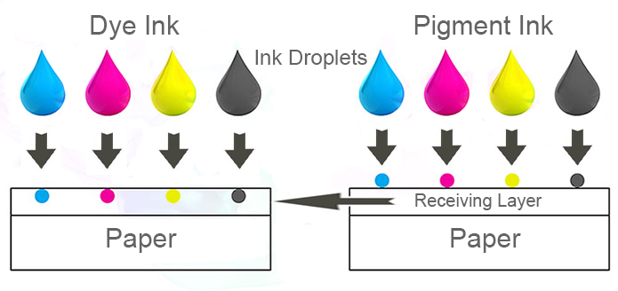 dye-pigmented-ink